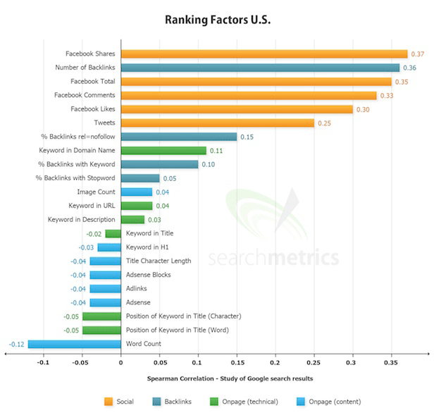 Ranking Factors US